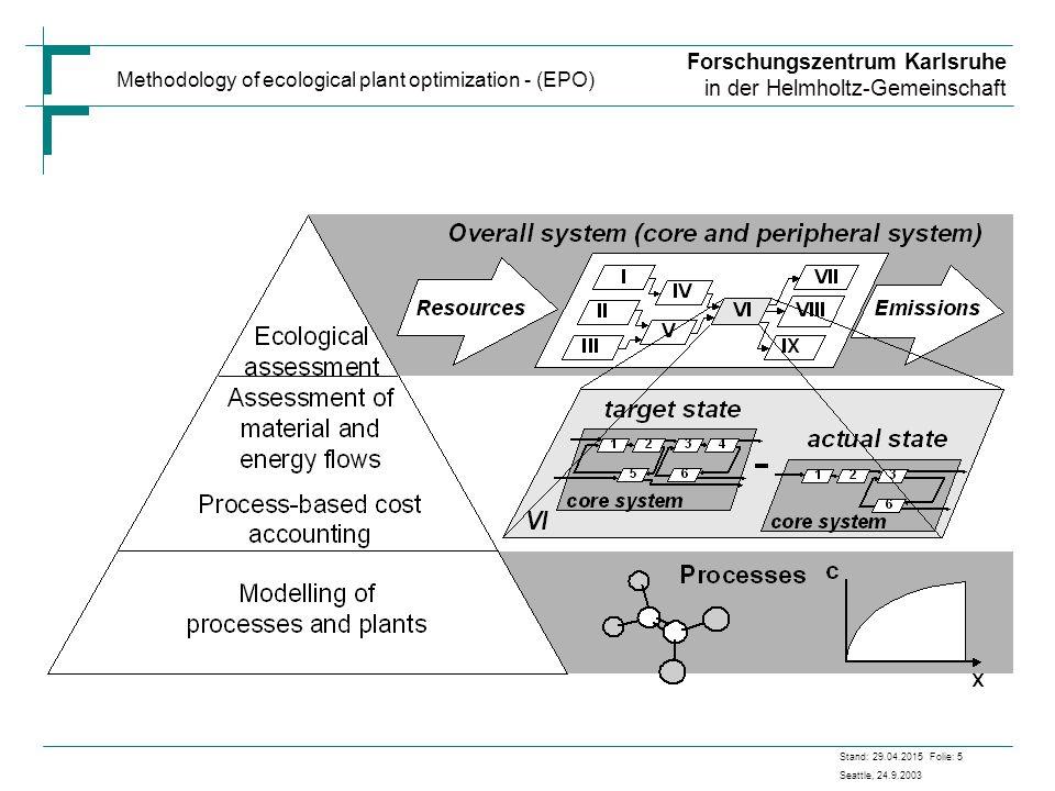Forschungszentrum Karlsruhe in der Helmholtz-Gemeinschaft Stand: 29.04.2015 Folie: 5 Seattle, 24.9.2003 Methodology of ecological plant optimization - (EPO)