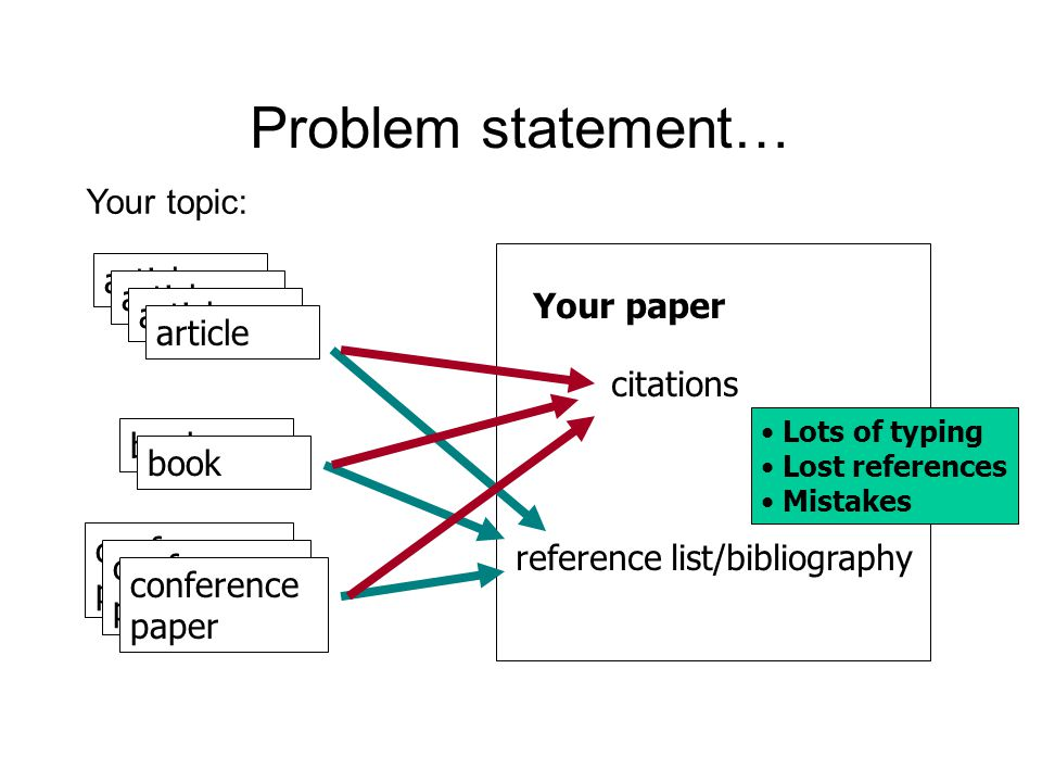 Problem statement… Your paper reference list/bibliography Lots of typing Lost references Mistakes article book conference paper Your topic: citations