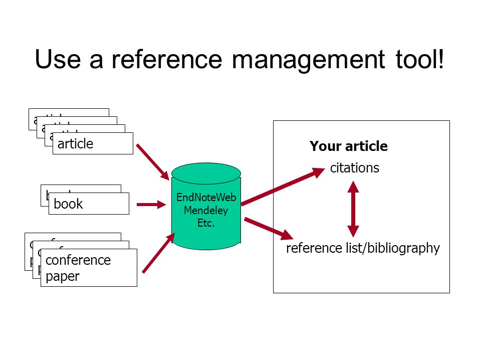Use a reference management tool! Your article article book conference paper EndNoteWeb Mendeley Etc. citations reference list/bibliography