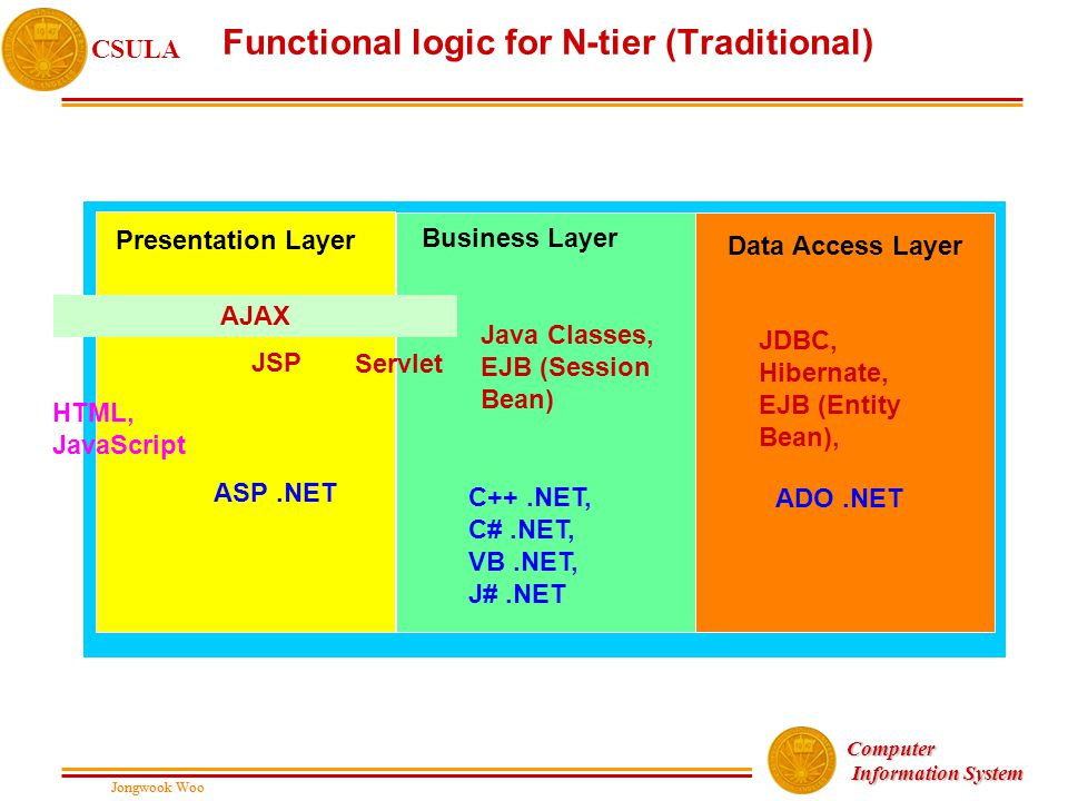 Jongwook Woo CSULA Jongwook Woo Computer Information System Information System Functional logic for N-tier (Traditional) Presentation Layer Business L