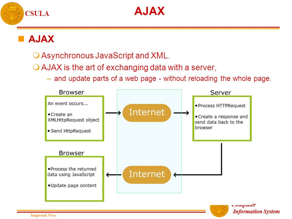 Jongwook Woo CSULA Jongwook Woo Computer Information System Information System AJAX nAJAX mAsynchronous JavaScript and XML. mAJAX is the art of exchan