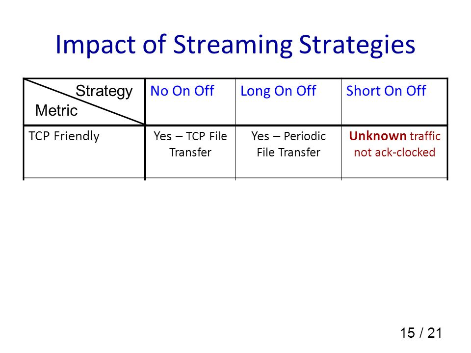 15 / 21 Impact of Streaming Strategies No On OffLong On OffShort On Off TCP FriendlyYes – TCP File Transfer Yes – Periodic File Transfer Unknown traffic not ack-clocked Playout buffer occupancy LargeModerateSmall Unused bytes on user interruptions Large amount Moderate amount Small amount Strategy Metric