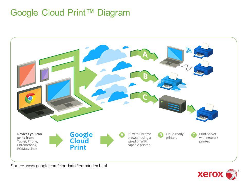 Google Cloud Print™ Diagram Source: www.google.com/cloudprint/learn/index.html
