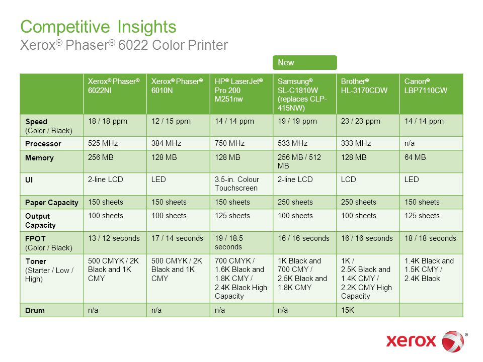 Competitive Insights Xerox ® Phaser ® 6022 Color Printer Xerox ® Phaser ® 6022NI Xerox ® Phaser ® 6010N HP ® LaserJet ® Pro 200 M251nw Samsung ® SL-C1810W (replaces CLP- 415NW) Brother ® HL-3170CDW Canon ® LBP7110CW Speed (Color / Black) 18 / 18 ppm12 / 15 ppm14 / 14 ppm19 / 19 ppm23 / 23 ppm14 / 14 ppm Processor525 MHz384 MHz750 MHz533 MHz333 MHzn/a Memory256 MB128 MB 256 MB / 512 MB 128 MB64 MB UI2-line LCDLED3.5-in.