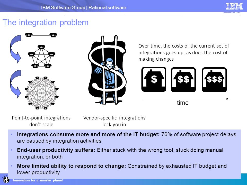 IBM Software Group | Rational software Innovation for a smarter planet The integration problem Integrations consume more and more of the IT budget: 76