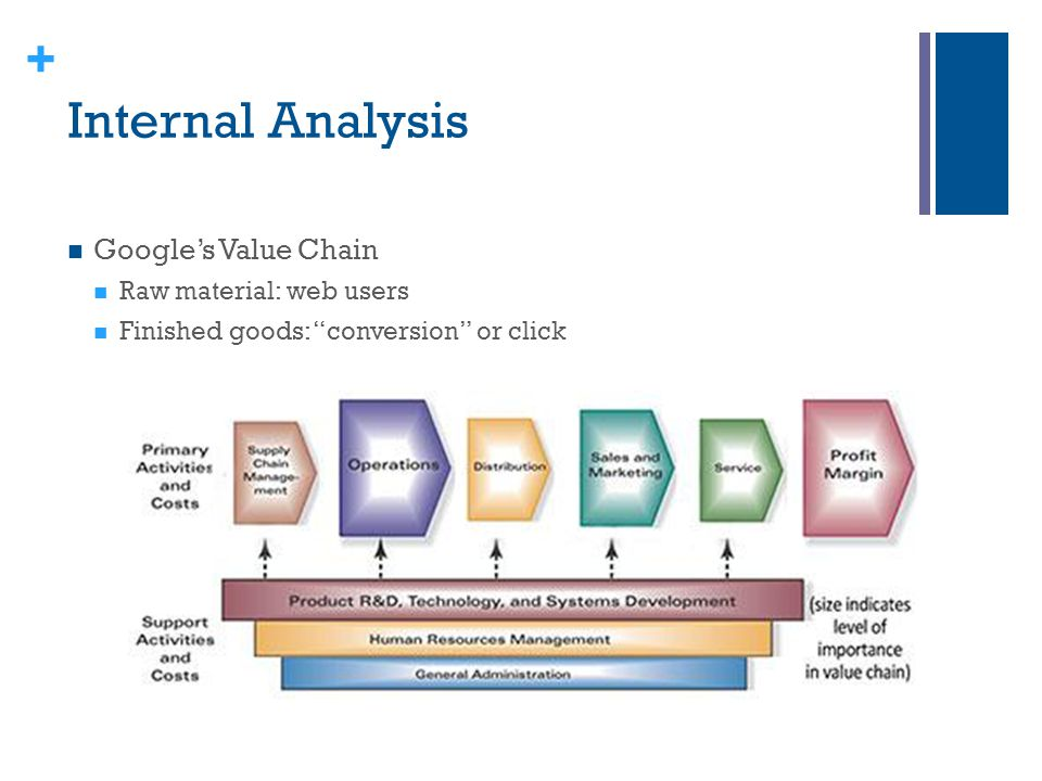 "+ Internal Analysis Google's Value Chain Raw material: web users Finished goods: ""conversion"" or click"