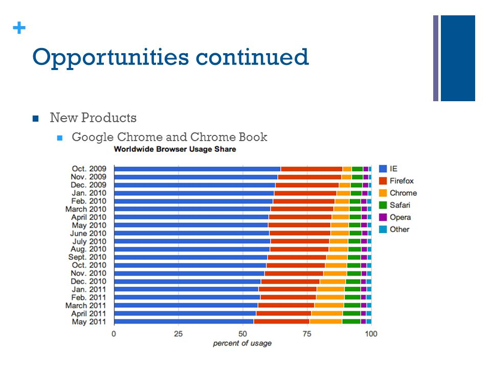 + Opportunities continued New Products Google Chrome and Chrome Book