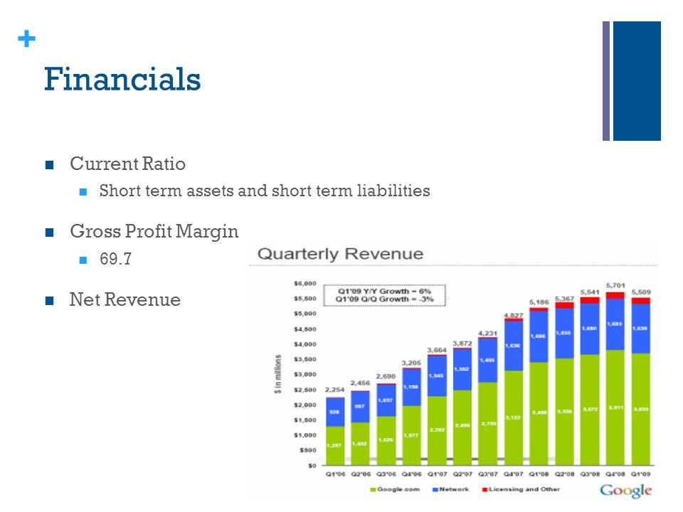 + Financials Current Ratio Short term assets and short term liabilities Gross Profit Margin 69.7 Net Revenue
