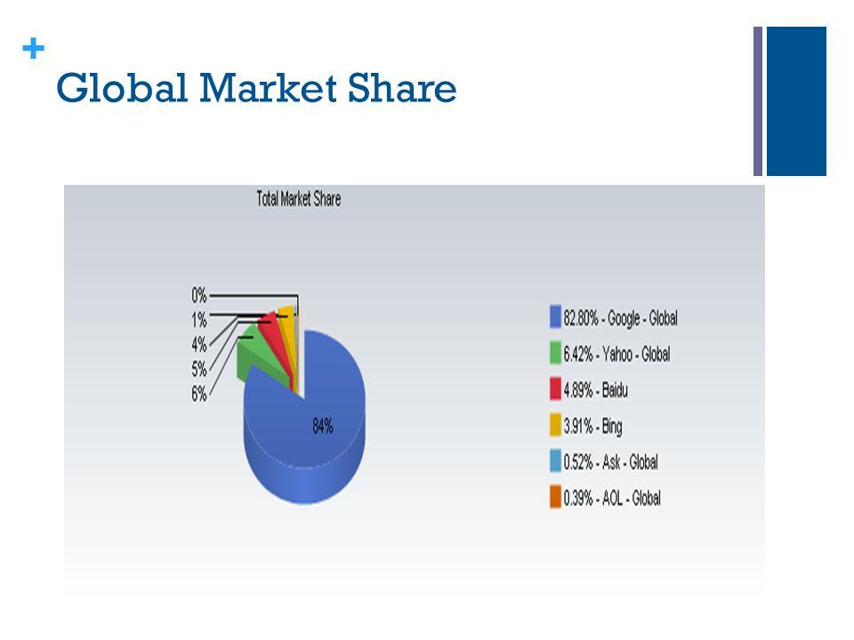 + Global Market Share