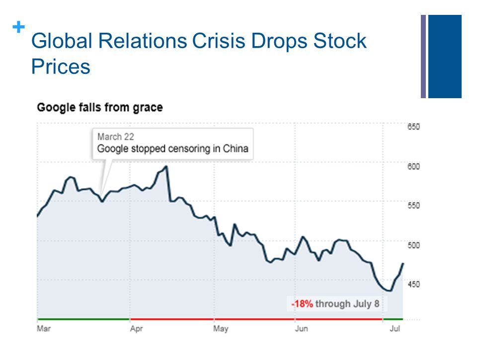 + Global Relations Crisis Drops Stock Prices