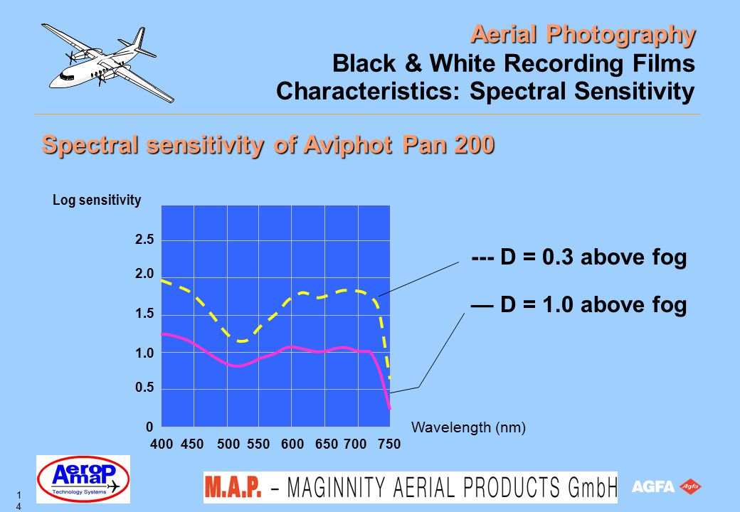 Aerial Photography 14 Black & White Recording Films Characteristics: Spectral Sensitivity Spectral sensitivity of Aviphot Pan 200 --- D = 0.3 above fo