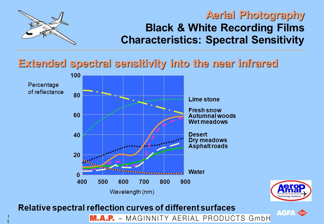 Aerial Photography 15 Black & White Recording Films Characteristics: Spectral Sensitivity Extended spectral sensitivity into the near infrared Wavelen
