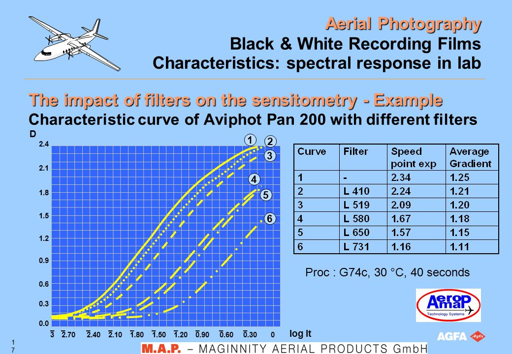 Aerial Photography 17 Black & White Recording Films Characteristics: spectral response in lab The impact of filters on the sensitometry - Example Char