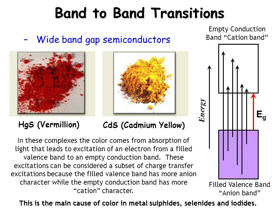 Band to Band Transitions –Wide band gap semiconductors In these complexes the color comes from absorption of light that leads to excitation of an electron from a filled valence band to an empty conduction band.