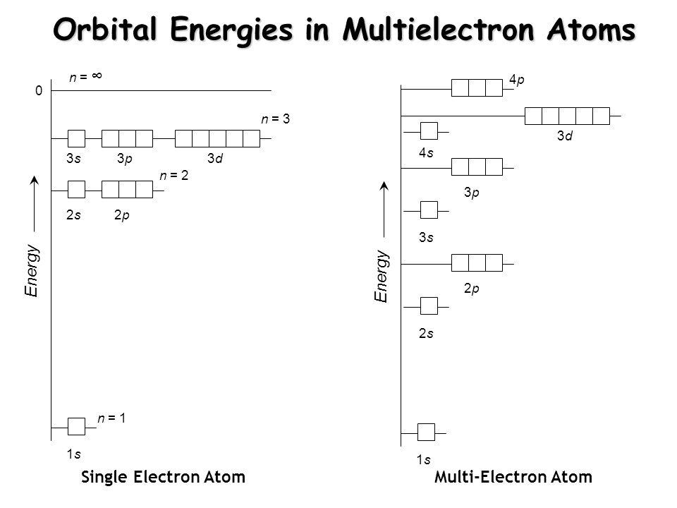 Orbital Energies in Multielectron Atoms Energy 1s1s 2s2s2p2p 3s3s3p3p3d3d n = 1 n = 2 n = 3 n = ∞ 0 Energy 1s1s 2p2p 3d3d 2s2s 3p3p 3s3s 4p4p 4s4s Single Electron AtomMulti-Electron Atom