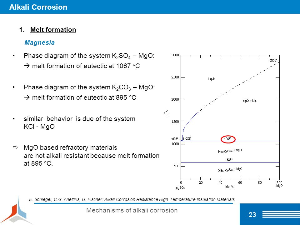 23 Mechanisms of alkali corrosion Alkali Corrosion 1.Melt formation Magnesia Phase diagram of the system K 2 SO 4 – MgO:  melt formation of eutectic