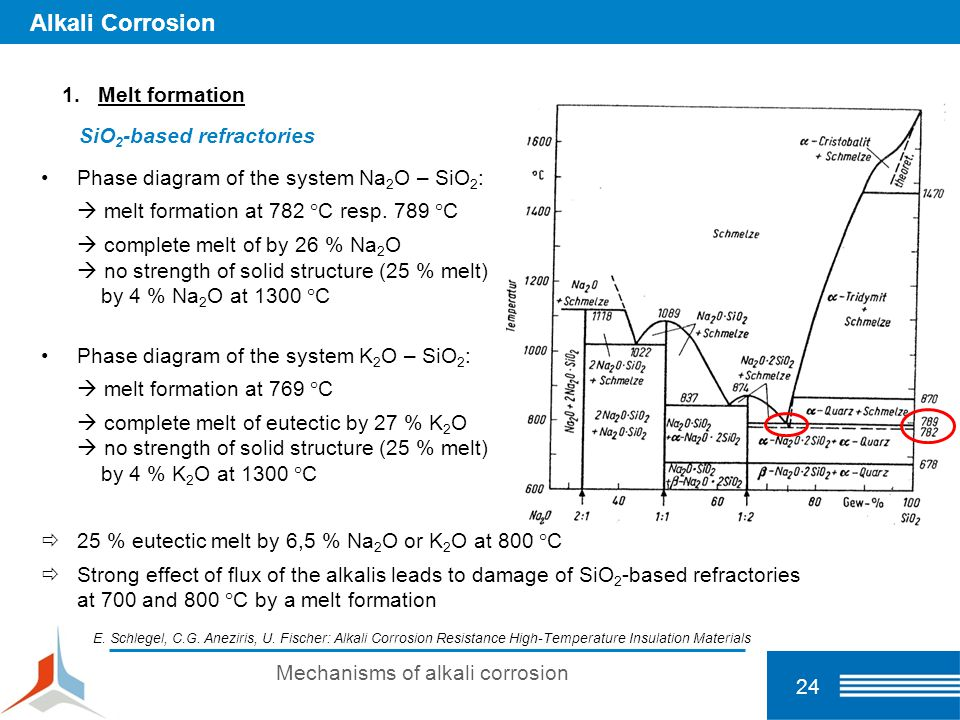 24 Mechanisms of alkali corrosion Alkali Corrosion 1.Melt formation SiO 2 -based refractories Phase diagram of the system Na 2 O – SiO 2 :  melt form