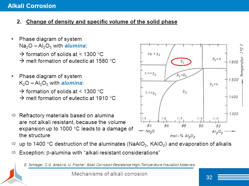 32 Alkali Corrosion 2.Change of density and specific volume of the solid phase Phase diagram of system Na 2 O – Al 2 O 3 with alumina:  formation of