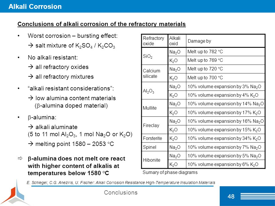 48 Alkali Corrosion Conclusions of alkali corrosion of the refractory materials Worst corrosion – bursting effect:  salt mixture of K 2 SO 4 / K 2 CO