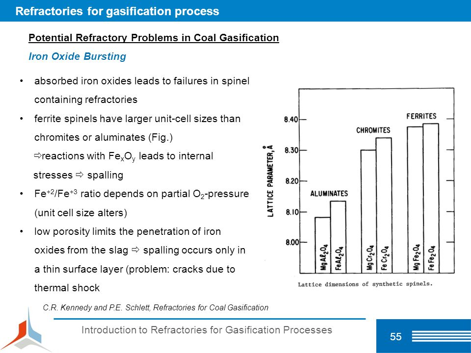 Introduction to Refractories for Gasification Processes 55 Refractories for gasification process C.R. Kennedy and P.E. Schlett, Refractories for Coal
