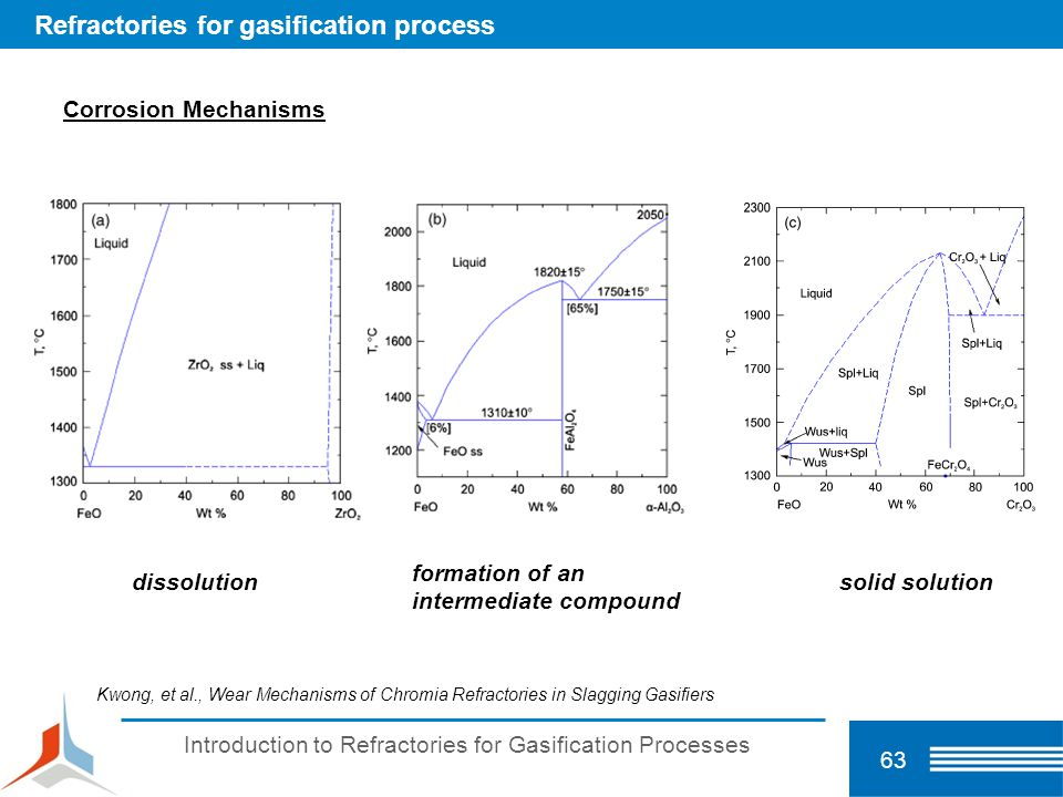Introduction to Refractories for Gasification Processes 63 Refractories for gasification process Corrosion Mechanisms dissolution formation of an inte