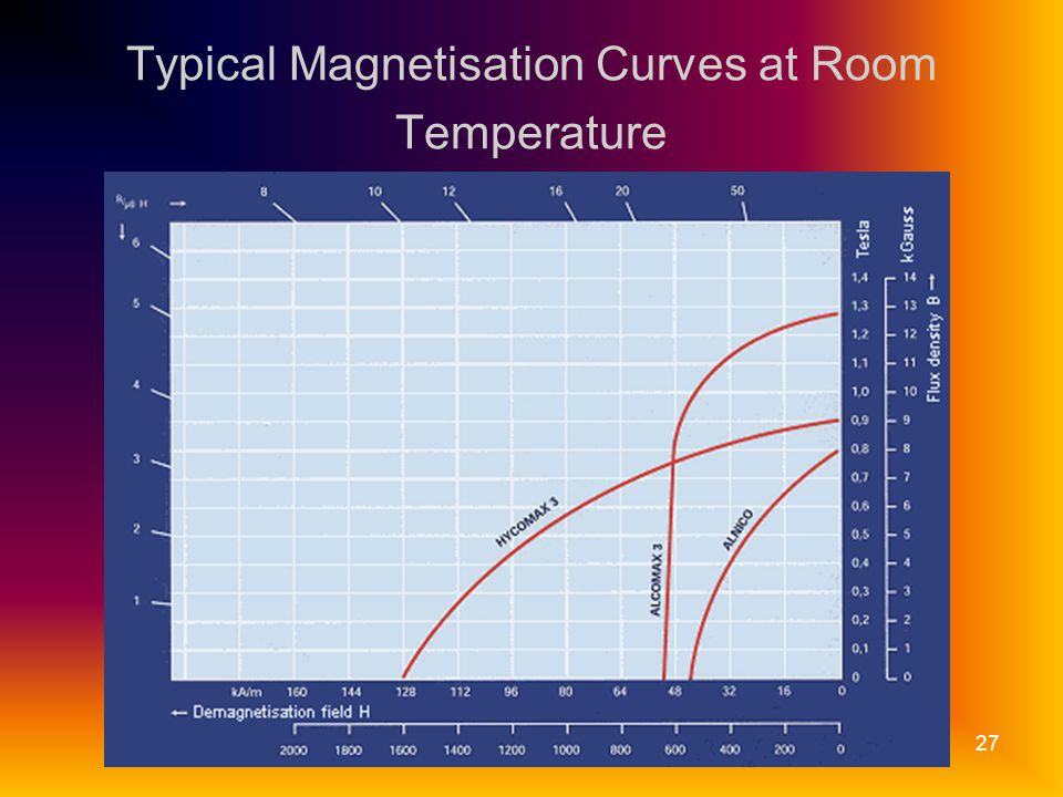 RG27 Typical Magnetisation Curves at Room Temperature