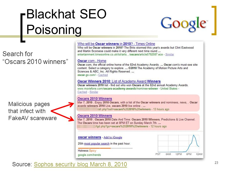 """Blackhat SEO Poisoning 23 Search for """"Oscars 2010 winners"""" Source: Sophos security blog March 8, 2010Sophos security blog March 8, 2010 Malicious page"""