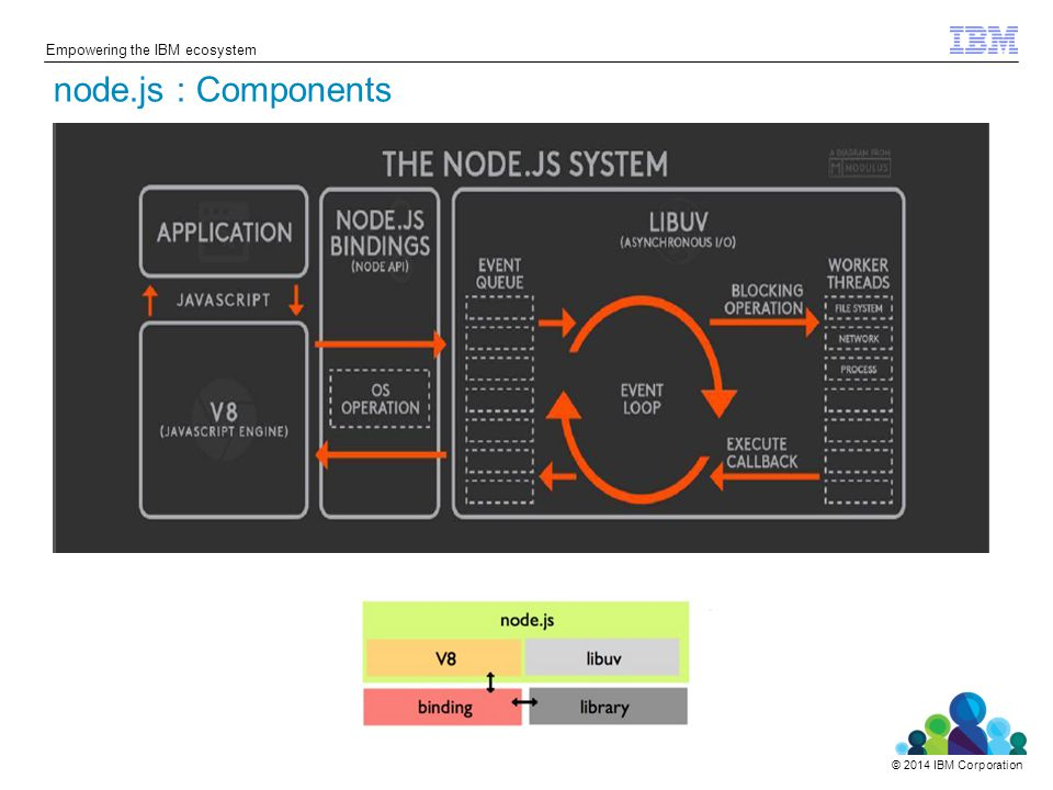 © 2014 IBM Corporation Empowering the IBM ecosystem pre-installed package manager for the Node.js server platform.