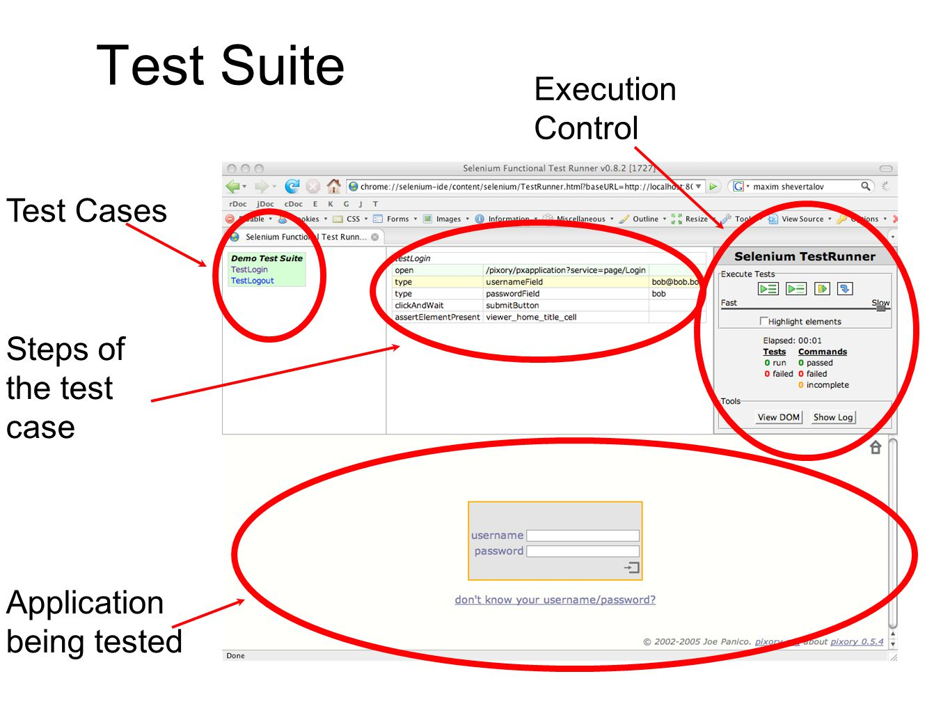 Application being tested Test Cases Steps of the test case Execution Control
