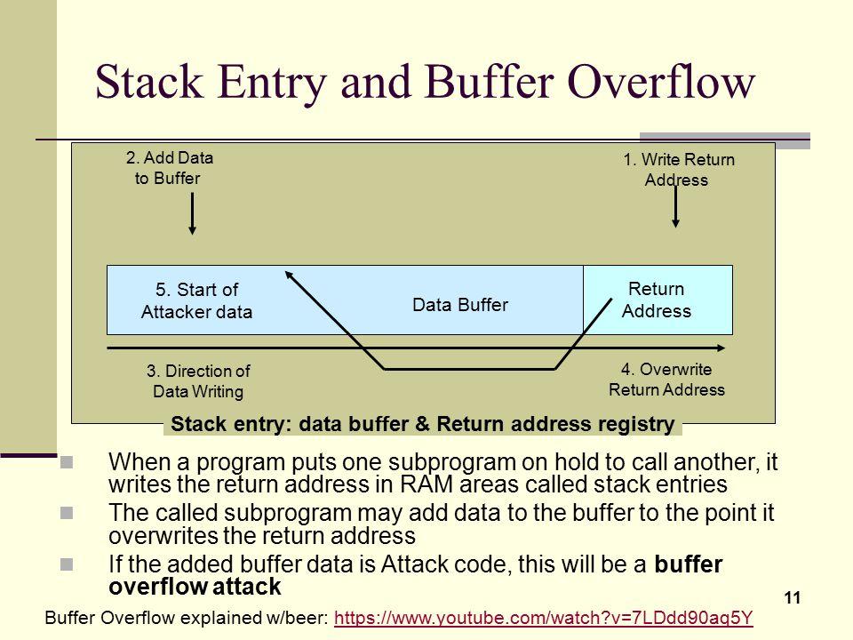 11 Stack entry: data buffer & Return address registry Stack Entry and Buffer Overflow Return Address 1. Write Return Address 2. Add Data to Buffer Dat