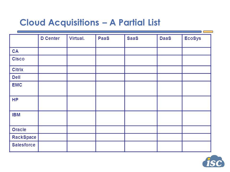 Cloud Acquisitions – A Partial List D CenterVirtual.PaaSSaaSDaaSEcoSys CA Cassatt4Base3TerraOblicoreNimsoft Cisco LineSider, Tidal Webex, Skype ScanSafe Citrix PagloVMLogixSpringSourcePostPath Dell Ocarina3PARBoomi EMC FastScale, Integrien, Greenplum VMwareTriCipher HP IBRIX, Opsware, Lefthand PolyServeFortifyMelodeo IBM StorwizeLombardi, Unica, Coremetrics CastIron, Netezza Oracle SunVirtual IronPasslogix RackSpace JungleDiskSlicehostWebmail.us Salesforce HerokuDimDim, ActivaJigsawInstranet, Groupswim