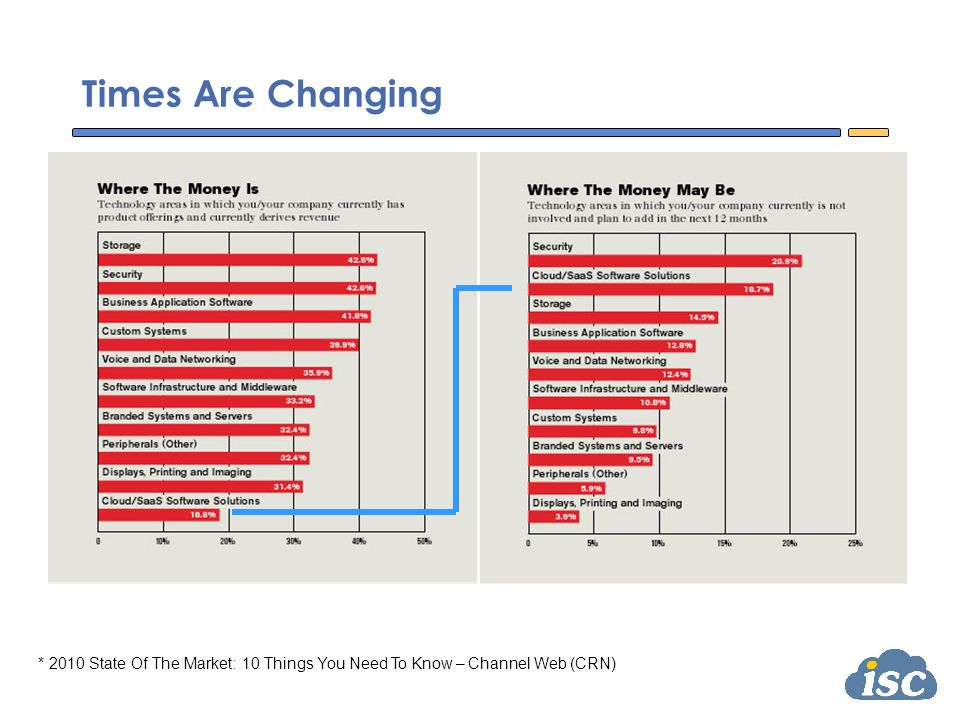 Times Are Changing * 2010 State Of The Market: 10 Things You Need To Know – Channel Web (CRN)