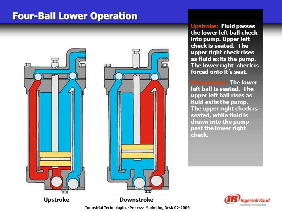 Industrial Technologies -Process- Marketing Desk 02-2006 Four-Ball Lower Operation Upstroke: Fluid passes the lower left ball check into pump. Upper l