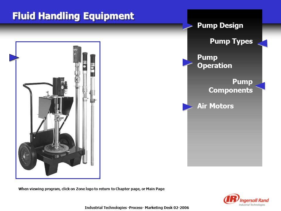 Industrial Technologies -Process- Marketing Desk 02-2006 Fluid Handling Equipment Pump Design Pump Types Pump Operation Pump Components Air Motors Whe