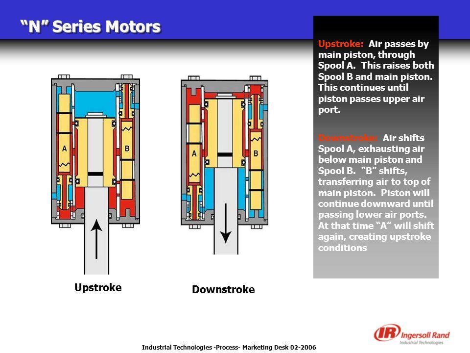 "Industrial Technologies -Process- Marketing Desk 02-2006 ""N"" Series Motors Upstroke: Air passes by main piston, through Spool A. This raises both Spoo"