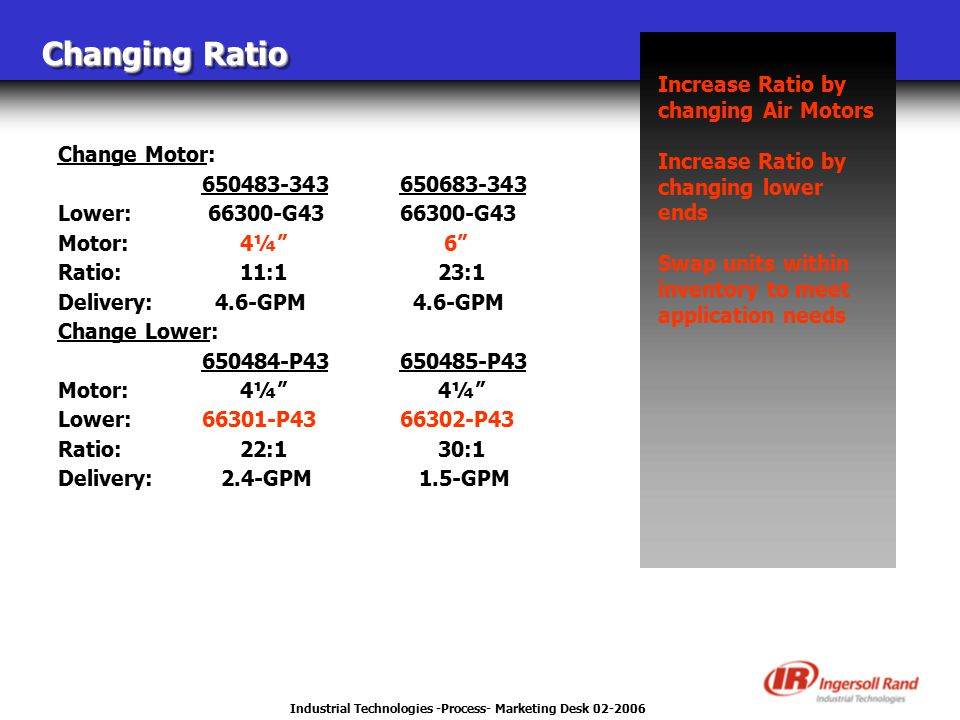 Industrial Technologies -Process- Marketing Desk 02-2006 Changing Ratio Increase Ratio by changing Air Motors Increase Ratio by changing lower ends Swap units within inventory to meet application needs Change Motor: 650483-343650683-343 Lower: 66300-G4366300-G43 Motor: 4¼ 6 Ratio: 11:1 23:1 Delivery: 4.6-GPM 4.6-GPM Change Lower: 650484-P43650485-P43 Motor: 4¼ 4¼ Lower: 66301-P4366302-P43 Ratio: 22:1 30:1 Delivery: 2.4-GPM 1.5-GPM