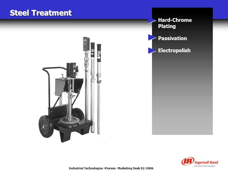 Industrial Technologies -Process- Marketing Desk 02-2006 Steel Treatment Hard-Chrome Plating Passivation Electropolish