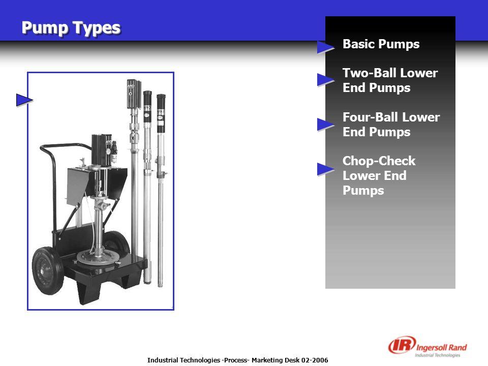 Industrial Technologies -Process- Marketing Desk 02-2006 Pump Types Basic Pumps Two-Ball Lower End Pumps Four-Ball Lower End Pumps Chop-Check Lower End Pumps