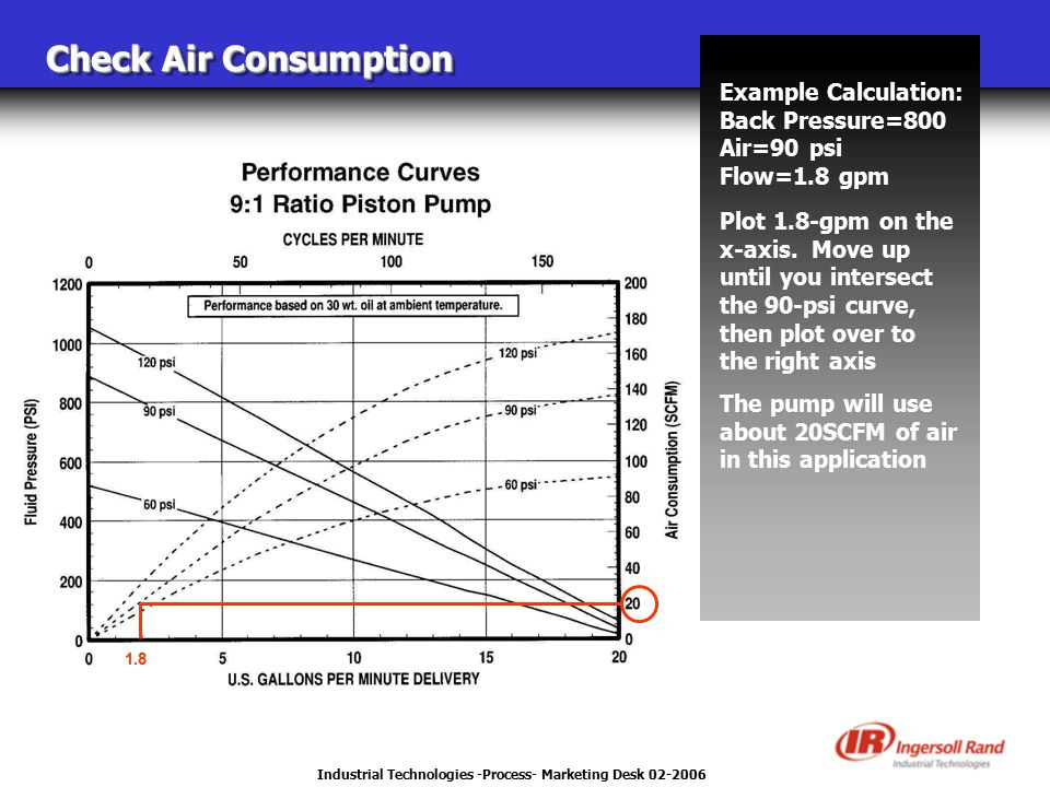 Industrial Technologies -Process- Marketing Desk 02-2006 Check Air Consumption Example Calculation: Back Pressure=800 Air=90 psi Flow=1.8 gpm Plot 1.8-gpm on the x-axis.