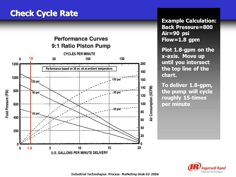 Industrial Technologies -Process- Marketing Desk 02-2006 Check Cycle Rate Example Calculation: Back Pressure=800 Air=90 psi Flow=1.8 gpm Plot 1.8-gpm