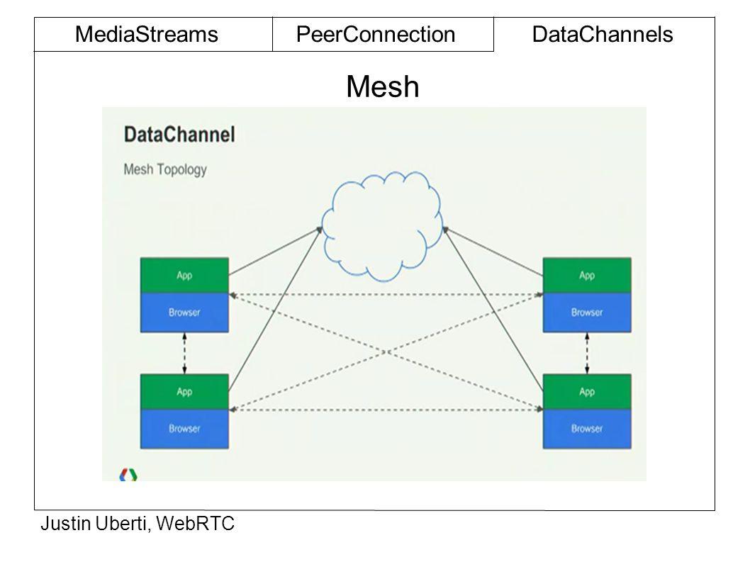 Mesh MediaStreamsPeerConnectionDataChannels Justin Uberti, WebRTC