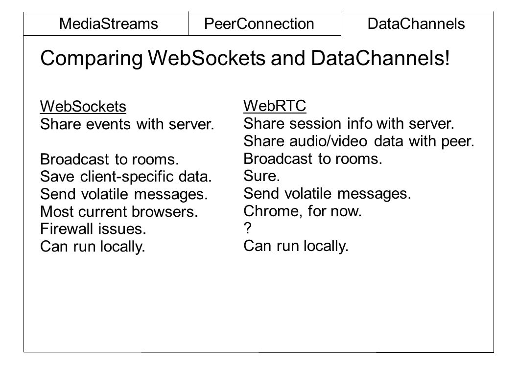 Comparing WebSockets and DataChannels.