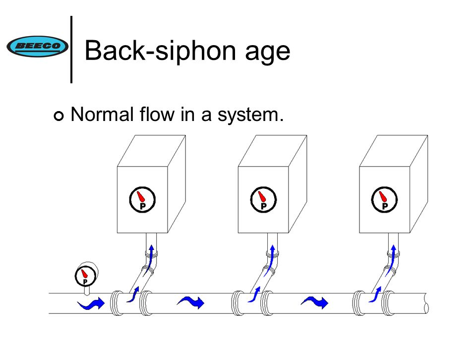 Back-siphon age Normal flow in a system.