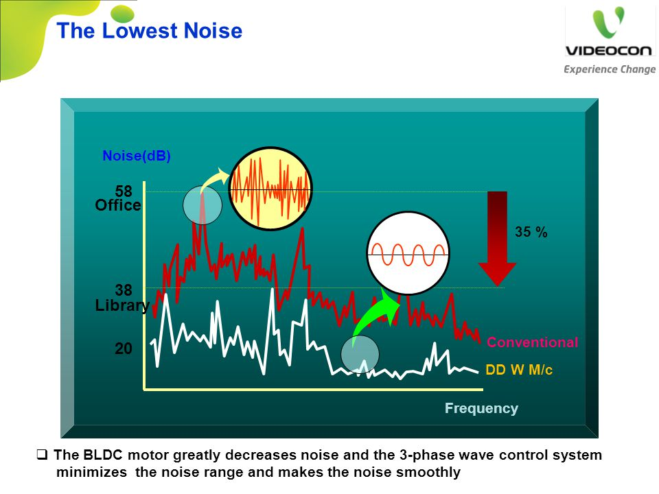 Frequency Noise(dB) 20 38 58 Conventional DD W M/c 35 % The Lowest Noise Library Office  The BLDC motor greatly decreases noise and the 3-phase wave
