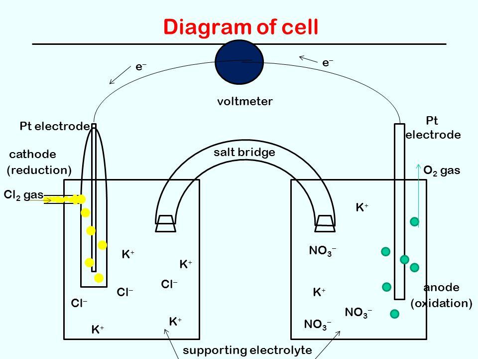 Diagram of cell voltmeter salt bridge cathode anode (reduction) (oxidation) Pt electrode Pt electrode supporting electrolyte Cl – NO 3 – K+K+ K+K+ K+K