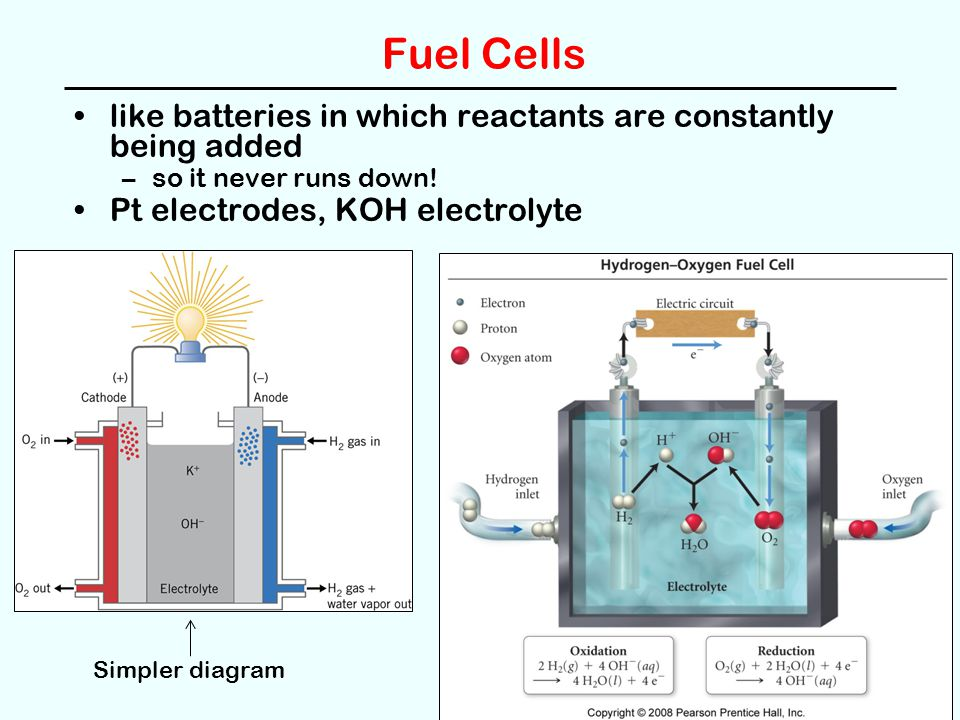 Fuel Cells like batteries in which reactants are constantly being added –so it never runs down! Pt electrodes, KOH electrolyte Simpler diagram