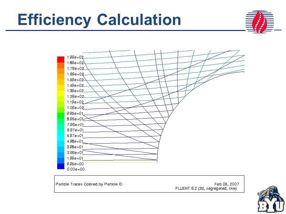 Efficiency Calculation