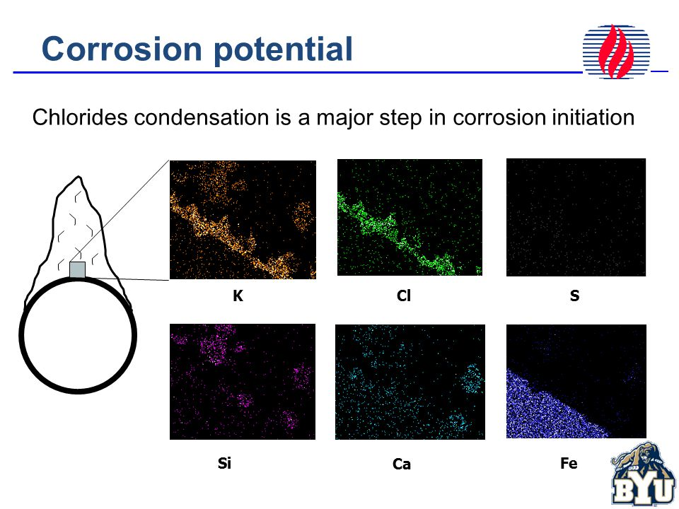 Corrosion potential KClS Si Ca Fe Chlorides condensation is a major step in corrosion initiation