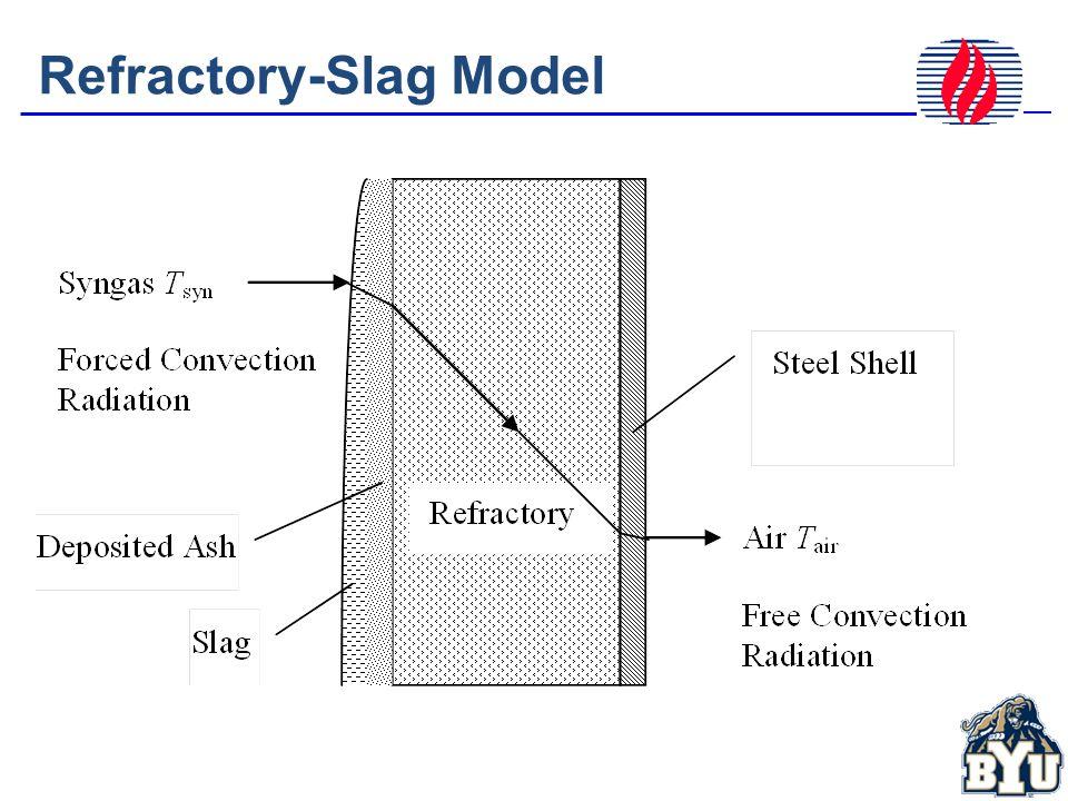 Refractory-Slag Model
