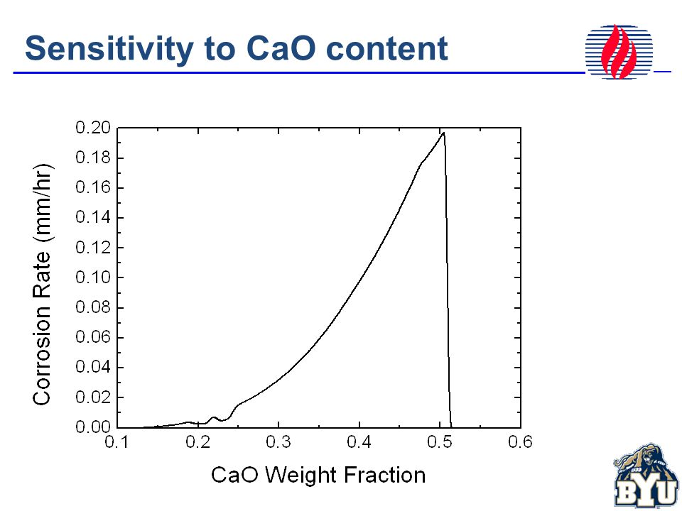 Sensitivity to CaO content